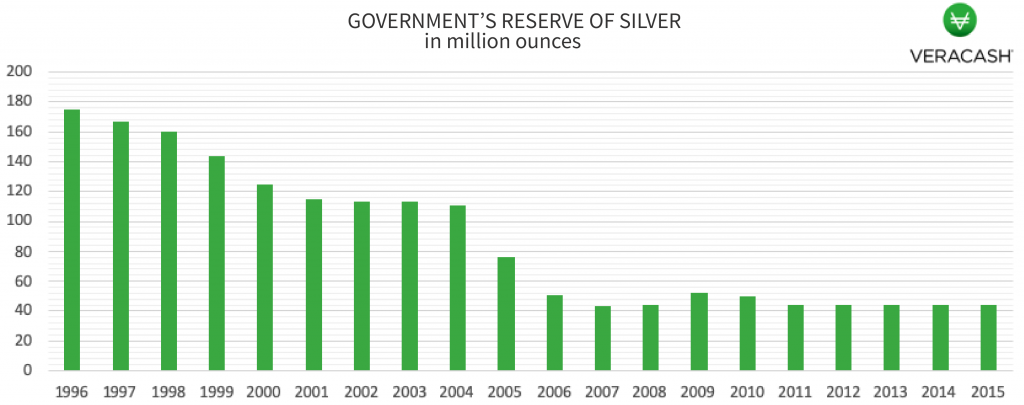 Government's reserve of silver in million ounces