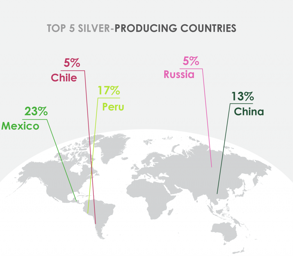 Top 5 silver-producing countries