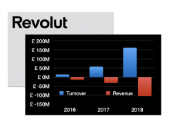 Revolut turnover and revenue from 2016 to 2018